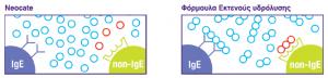 neocate aminoacid schematic